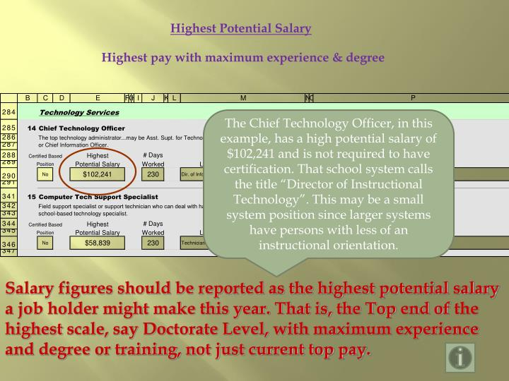 Highest Potential Salary