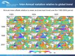 inter annual variation relative to global trend