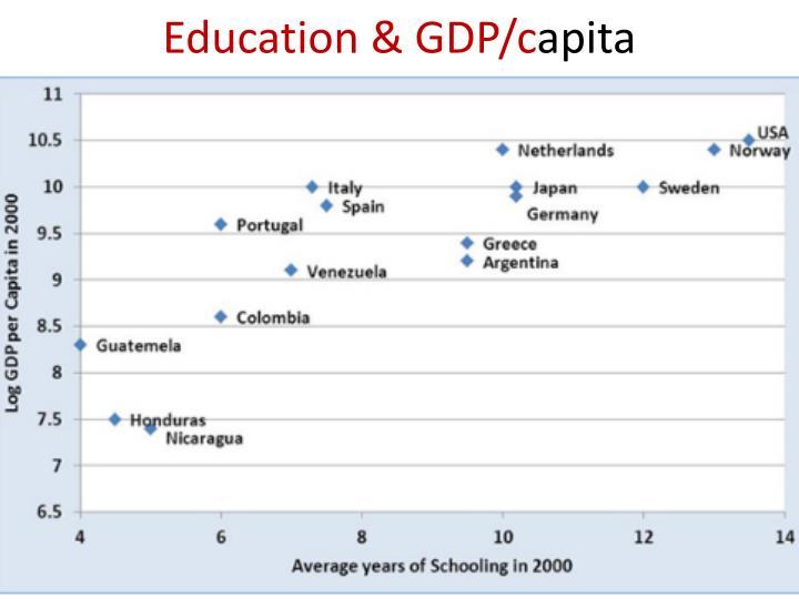 Education & GDP/c