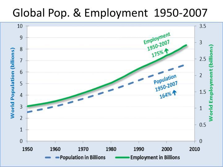 Global pop employment 1950 2007