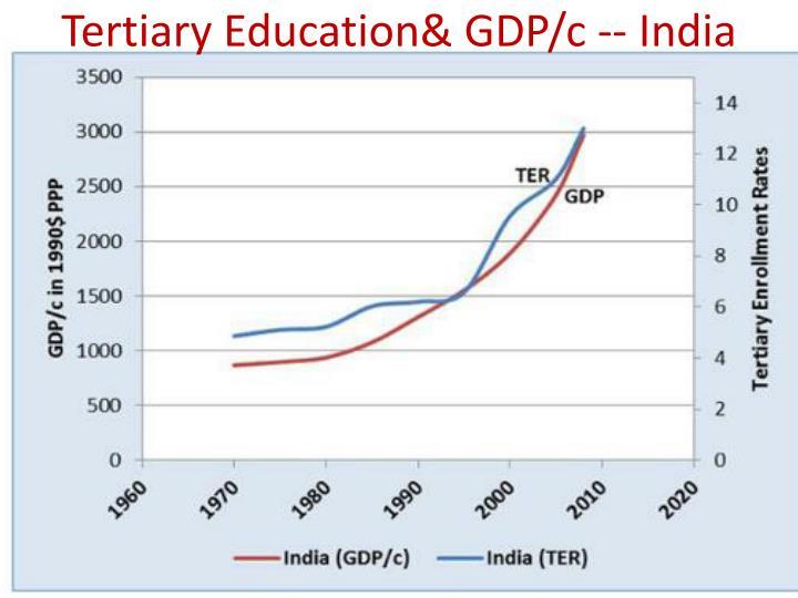 Tertiary Education& GDP/c -- India