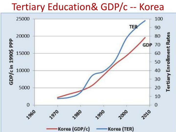 Tertiary Education& GDP/c -- Korea