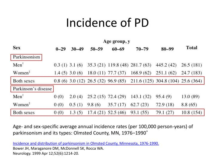 Incidence of PD