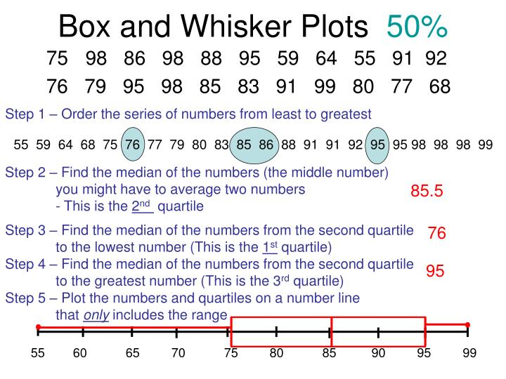 box and whisker plots 50 n.