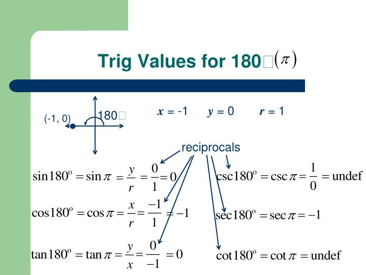 Trig Values for 180