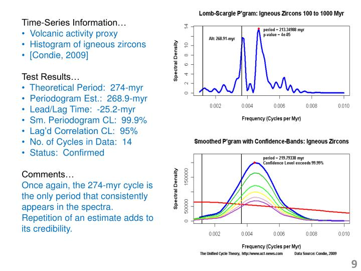 Time-Series Information…