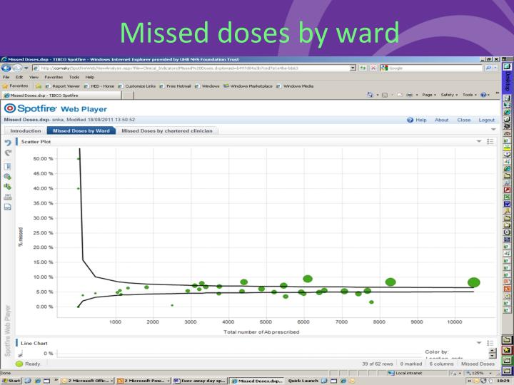 Missed doses by ward