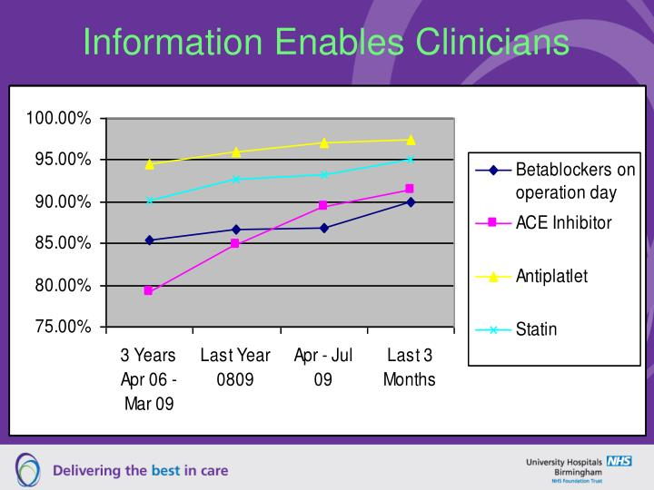 Information Enables Clinicians