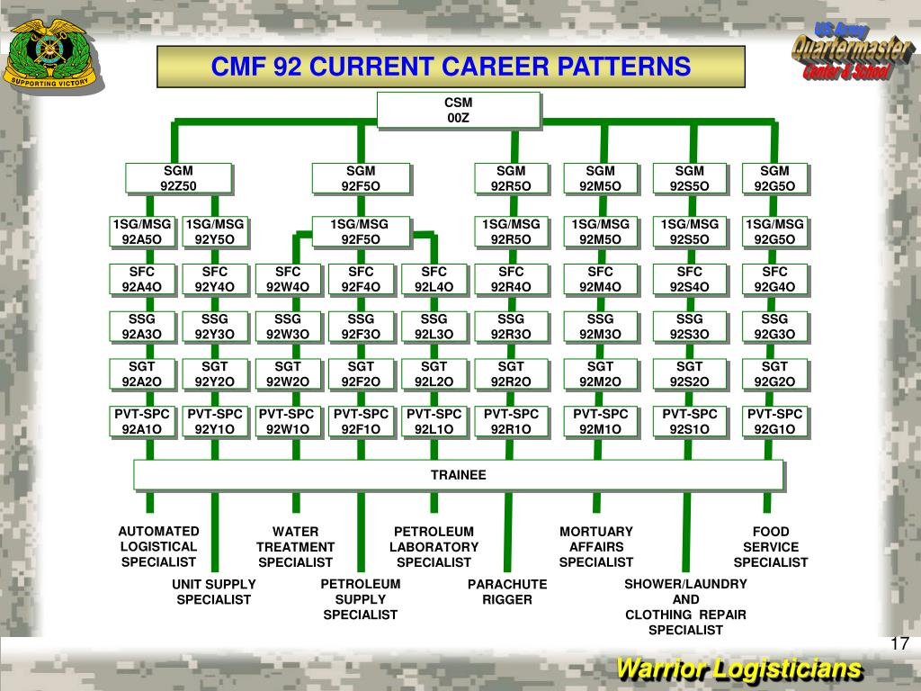 PPT - Quartermaster Enlisted Personnel Proponent Office PowerPoint