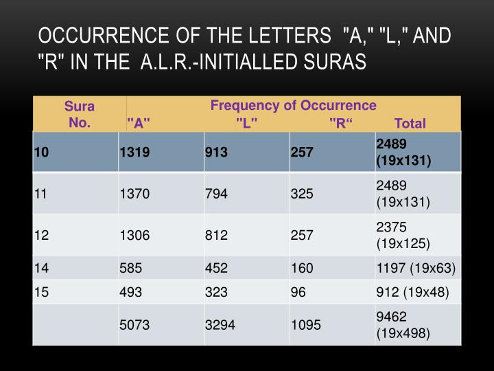 """Occurrence of the Letters """"A,"""" """"L,"""" and """"R"""" in the A.L.R.-Initialled Suras"""