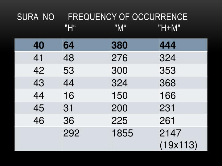 Sura  No      Frequency of Occurrence