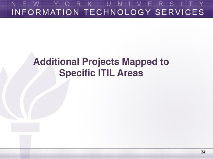 Additional Projects Mapped to