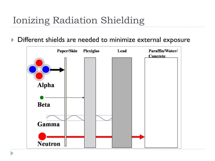 Ionizing Radiation Shielding
