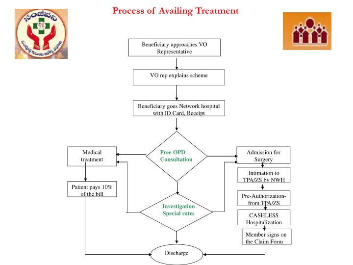 Beneficiary approaches VO Representative