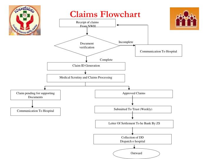 Receipt of claims