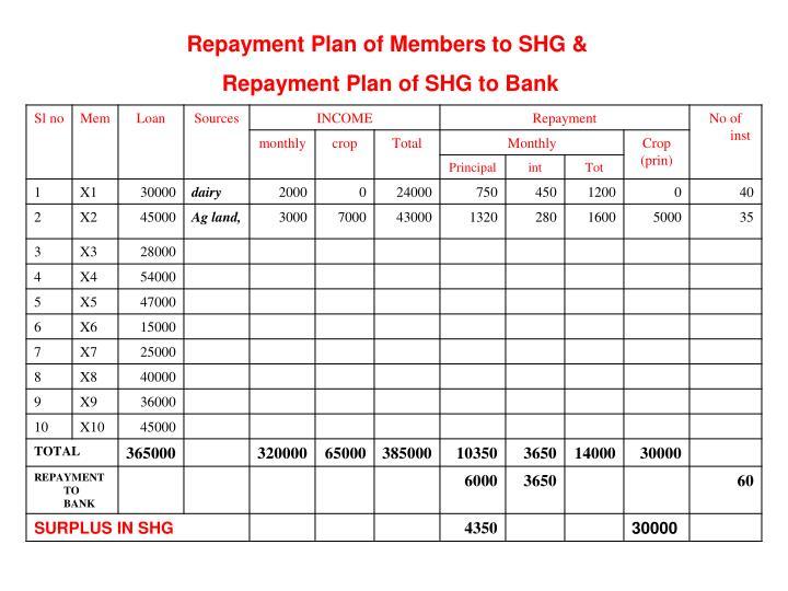 Repayment Plan of Members to SHG &