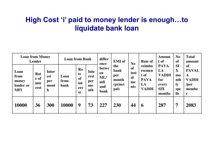 High Cost 'i' paid to money lender is enough…to liquidate bank loan