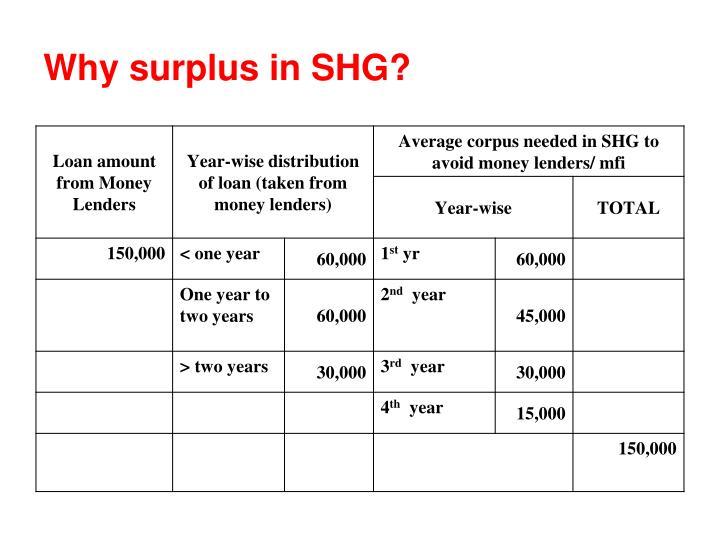 Why surplus in SHG?