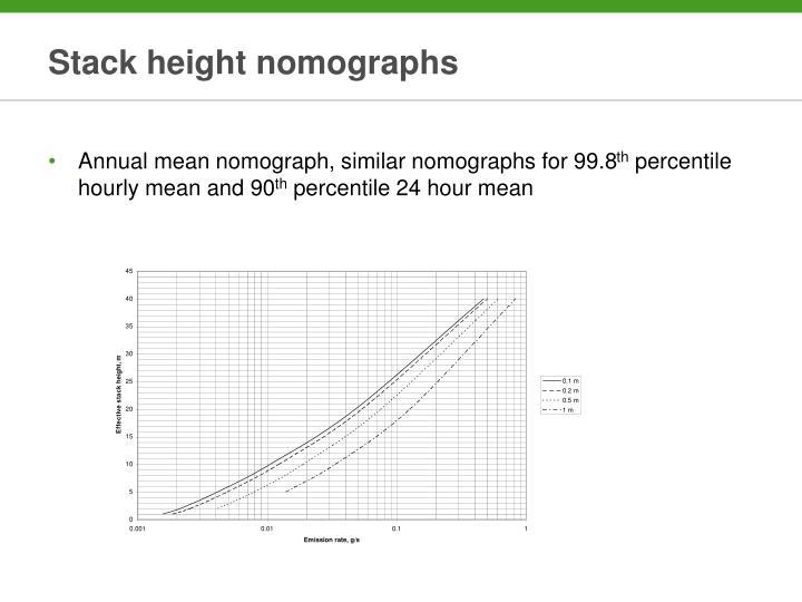 Stack height nomographs