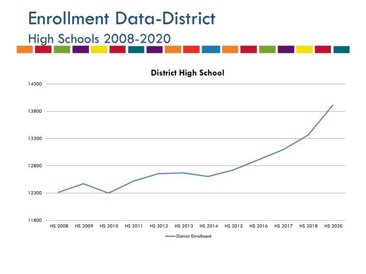 Enrollment Data-District