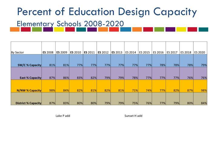 Percent of Education Design Capacity