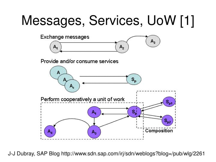 Messages, Services, UoW [1]