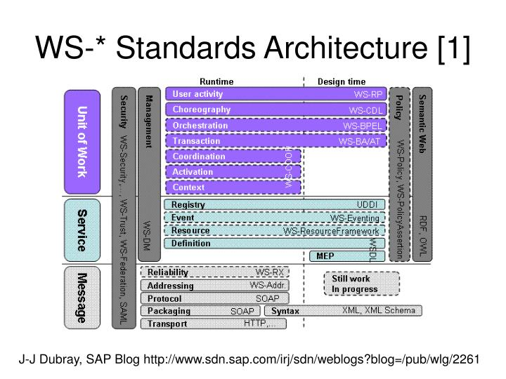 WS-* Standards Architecture [1]