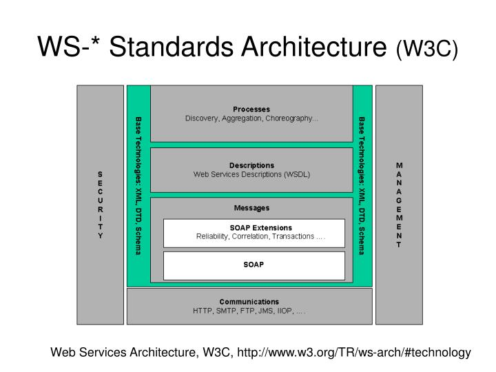 WS-* Standards Architecture