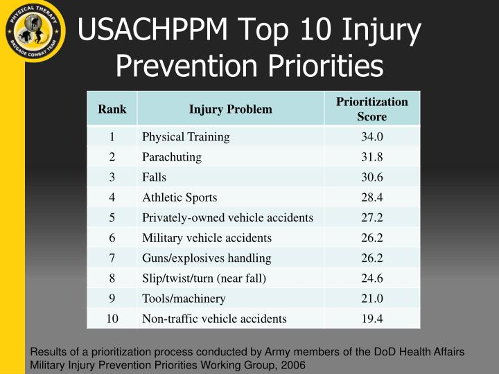 USACHPPM Top 10 Injury Prevention Priorities