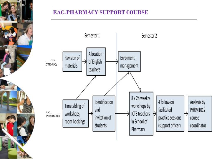 EAC-Pharmacy support course