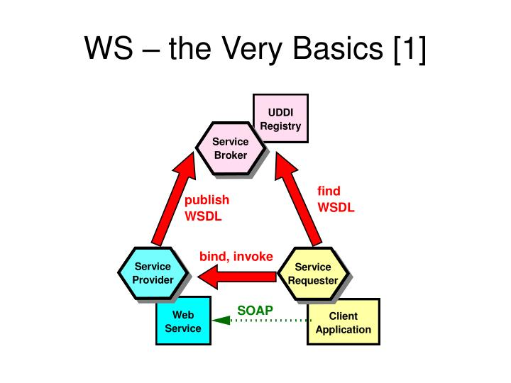 WS – the Very Basics [1]
