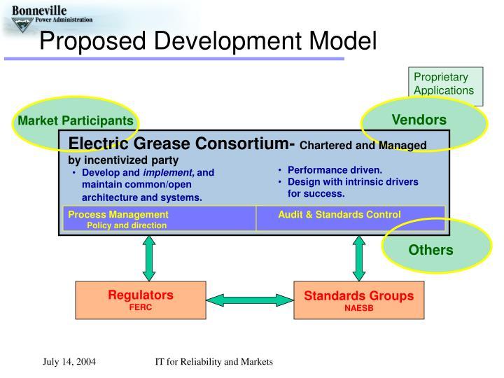 Proposed Development Model