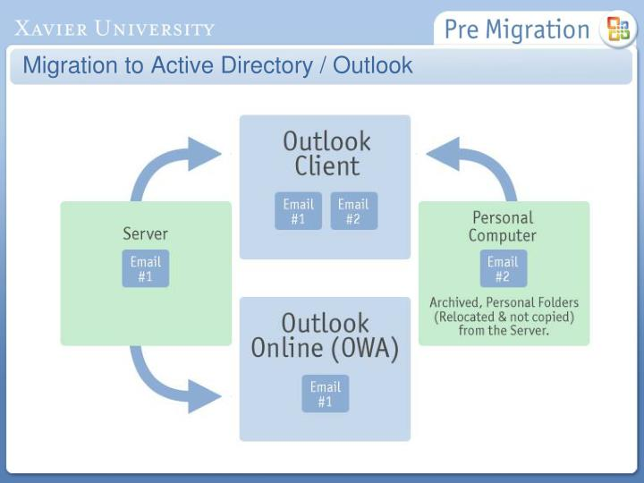 Migration to Active Directory / Outlook