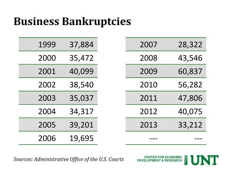Business Bankruptcies