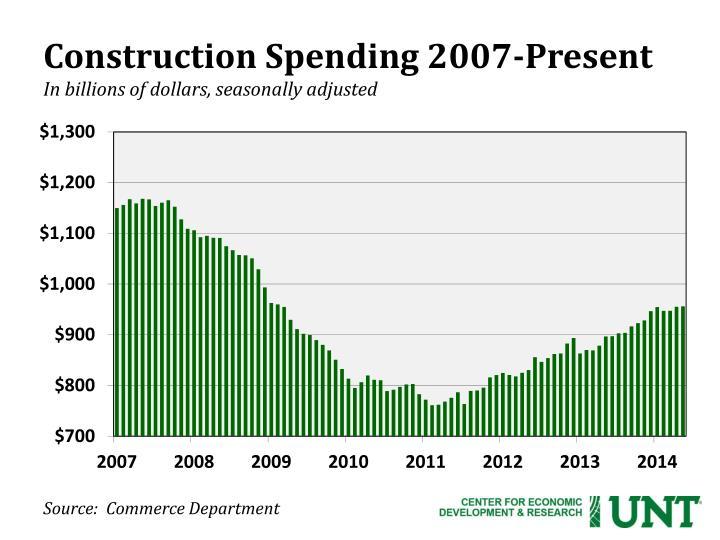 Construction Spending 2007-Present
