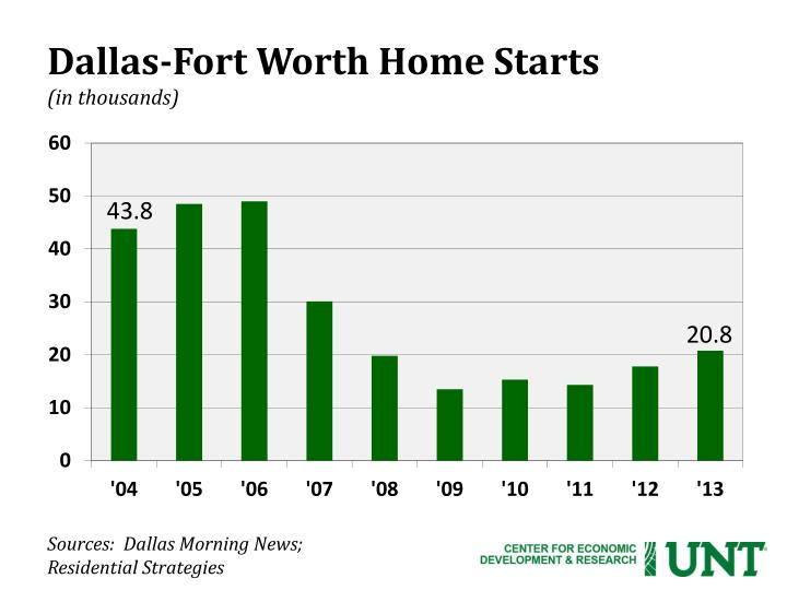 Dallas-Fort Worth Home Starts