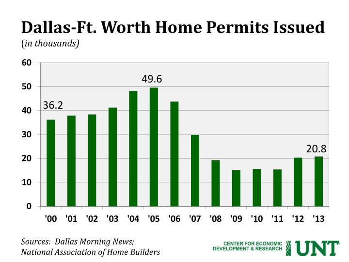Dallas-Ft. Worth Home Permits Issued