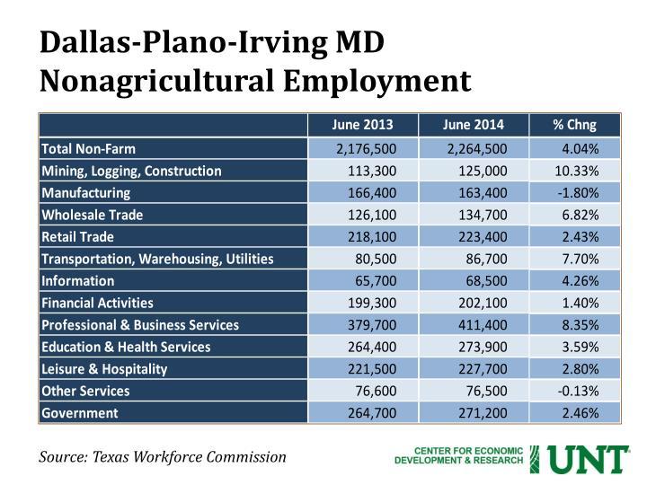 Dallas-Plano-Irving MD
