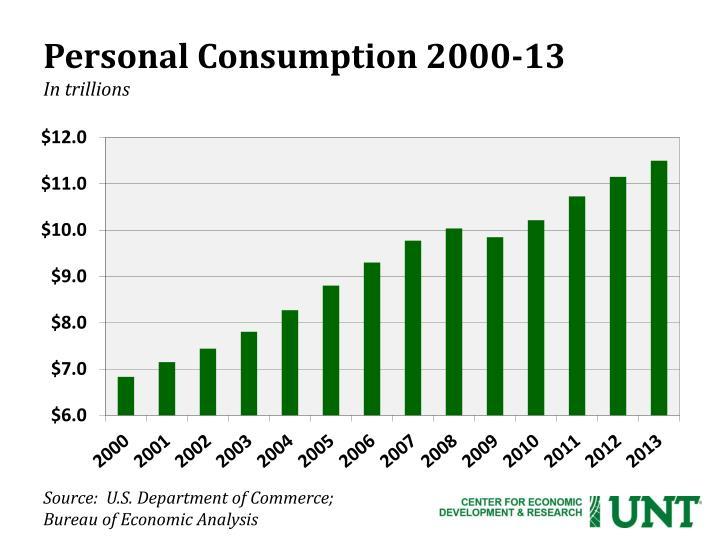 Personal Consumption 2000-13