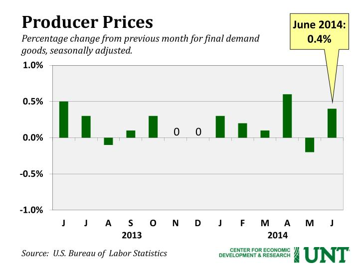 Producer Prices
