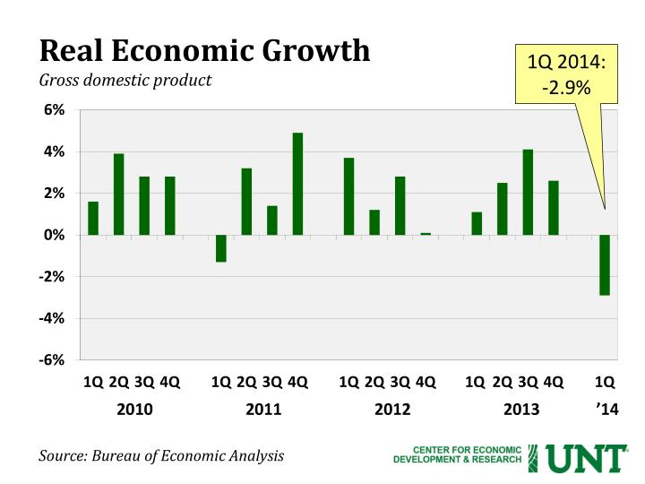 Real economic growth gross domestic product