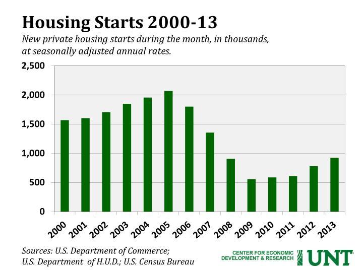 Housing Starts 2000-13