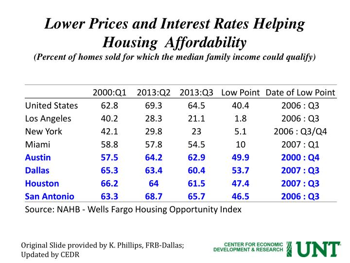 Lower Prices and Interest Rates Helping Housing  Affordability
