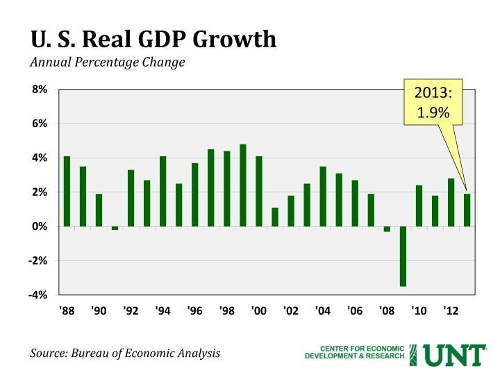 U s real gdp growth annual percentage change