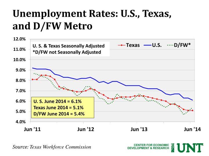 Unemployment Rates: U.S., Texas,