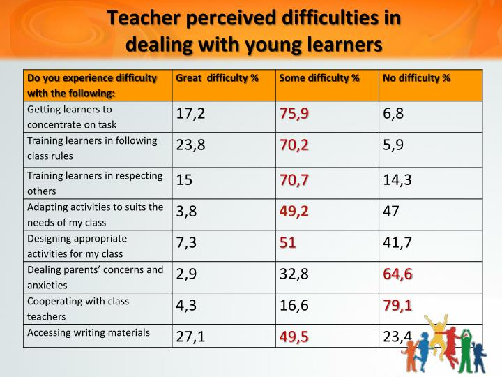 difficulties awaiting young teachers One of the hardest problems of the young teacher is to acquire the feeling of  familiarity or composure in the school–room new clothes sometimes do not set  well.