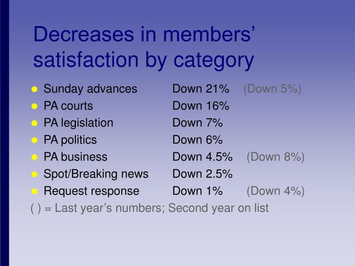 Decreases in members' satisfaction by category