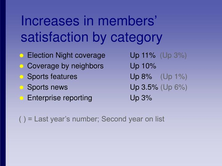 Increases in members' satisfaction by category