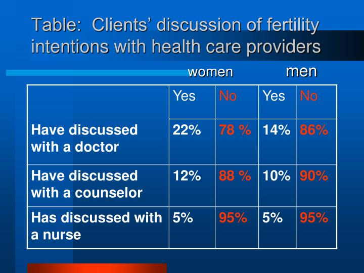 Table:  Clients' discussion of fertility