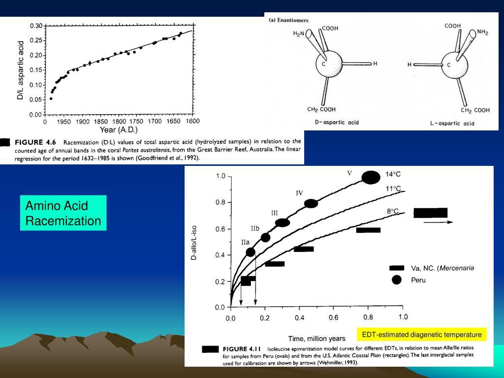Paleomagnetic dating metode